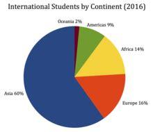 International student problems essay